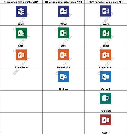 Сравнение версий пакетов Office 2019