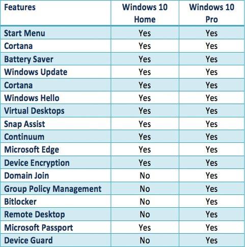 Отличия между Windows 10 Home и Windows 10 Pro