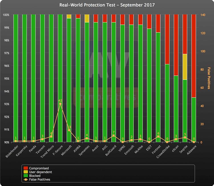 Обзор ESET NOD32 Antivirus 11 - Фото 3